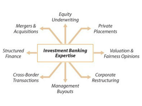 Syndication investment banking ethiopias investment climate
